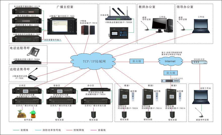 公共广播系统设计说明